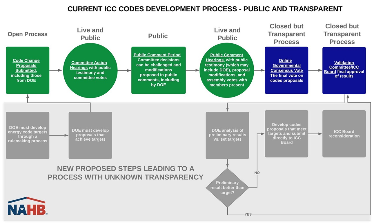 Flowchart showing the amendment's impact on the building codes process